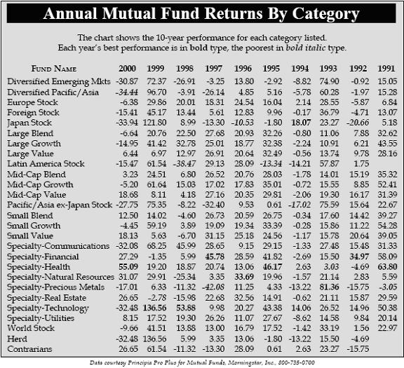 Annual Mutual Fund Returns By Category