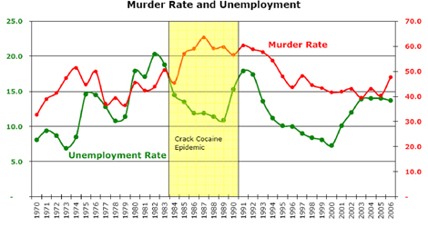 Murder Rate and Unemployment Chart