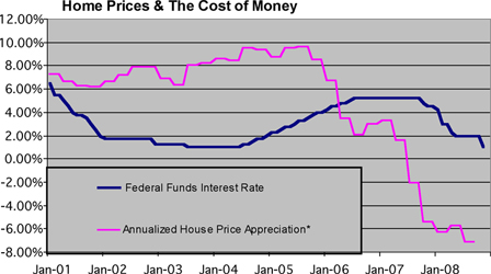 Home Prices & the Cost of Money Chart