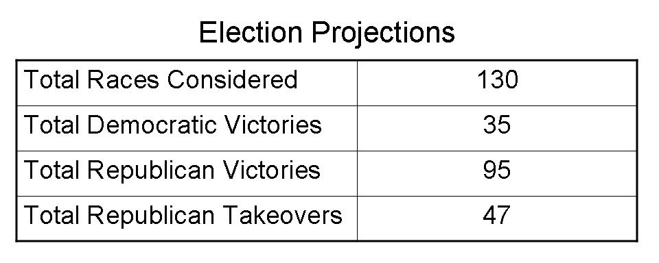 election projections chart