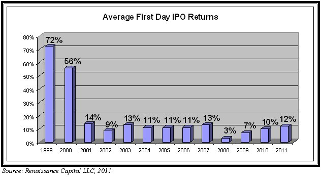 Average First Day IPO Returns