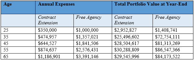 table displaying comparison data between theoretical contract and free agency deals